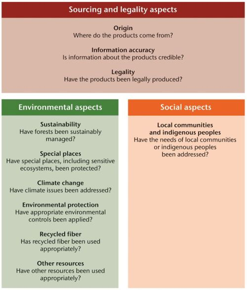 Top 10 things you should know about sustainable procurement of forest products (WRI and WBCSD)