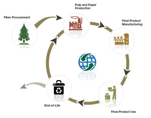 The life cycle of printing and writing papers (from AF&PA, 2011)